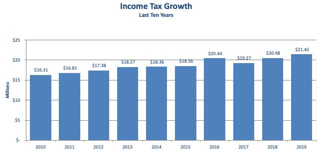 2019 income tax chart